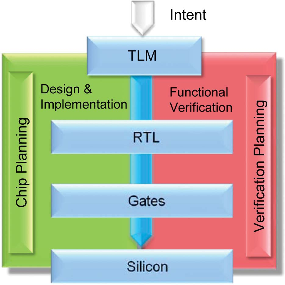 Transaction Level Modeling Brings Ip Up To Speed Extending 555 Timer8217s Delay With Integrator